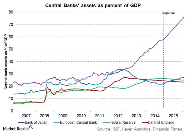 Fed and other CB balance sheet
