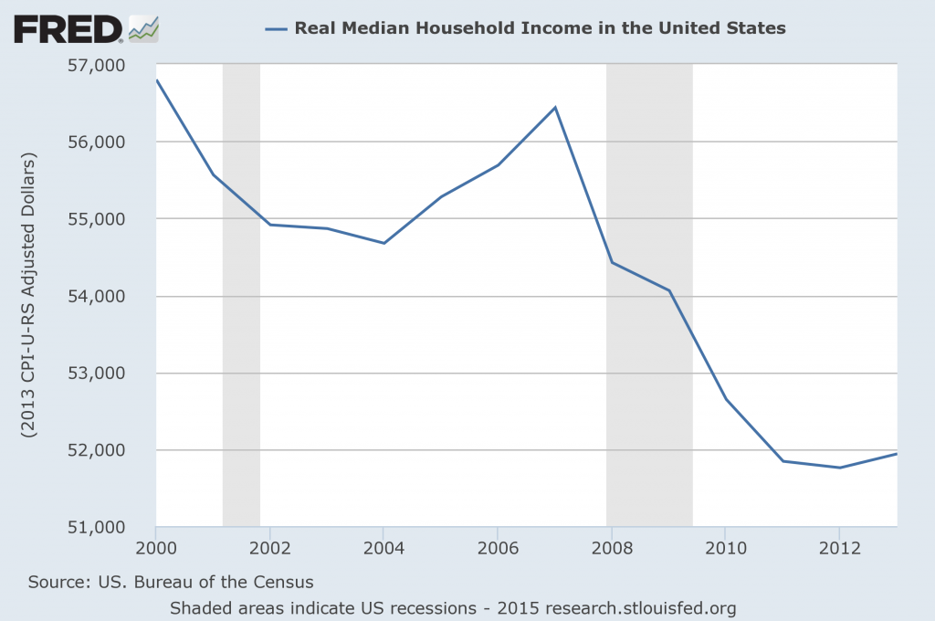Real Median Household Income