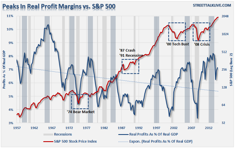 Picture: Real profit margins over time
