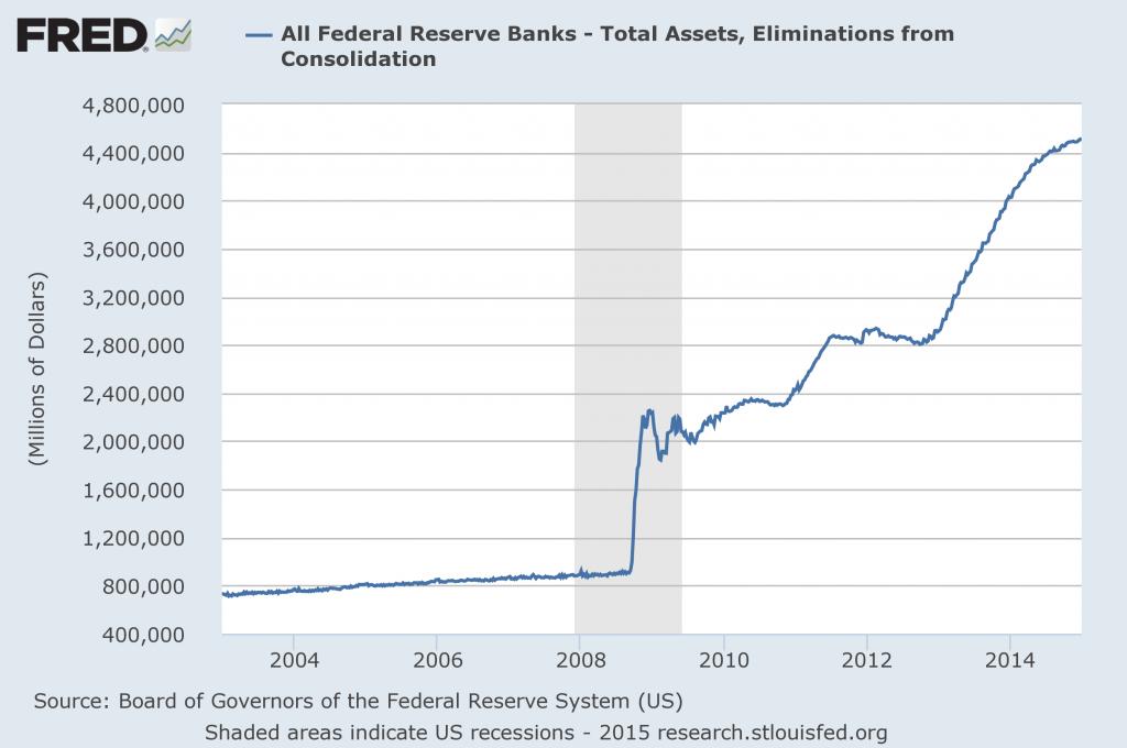 fed balance sheet 2015