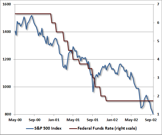 fed easing and market plunge