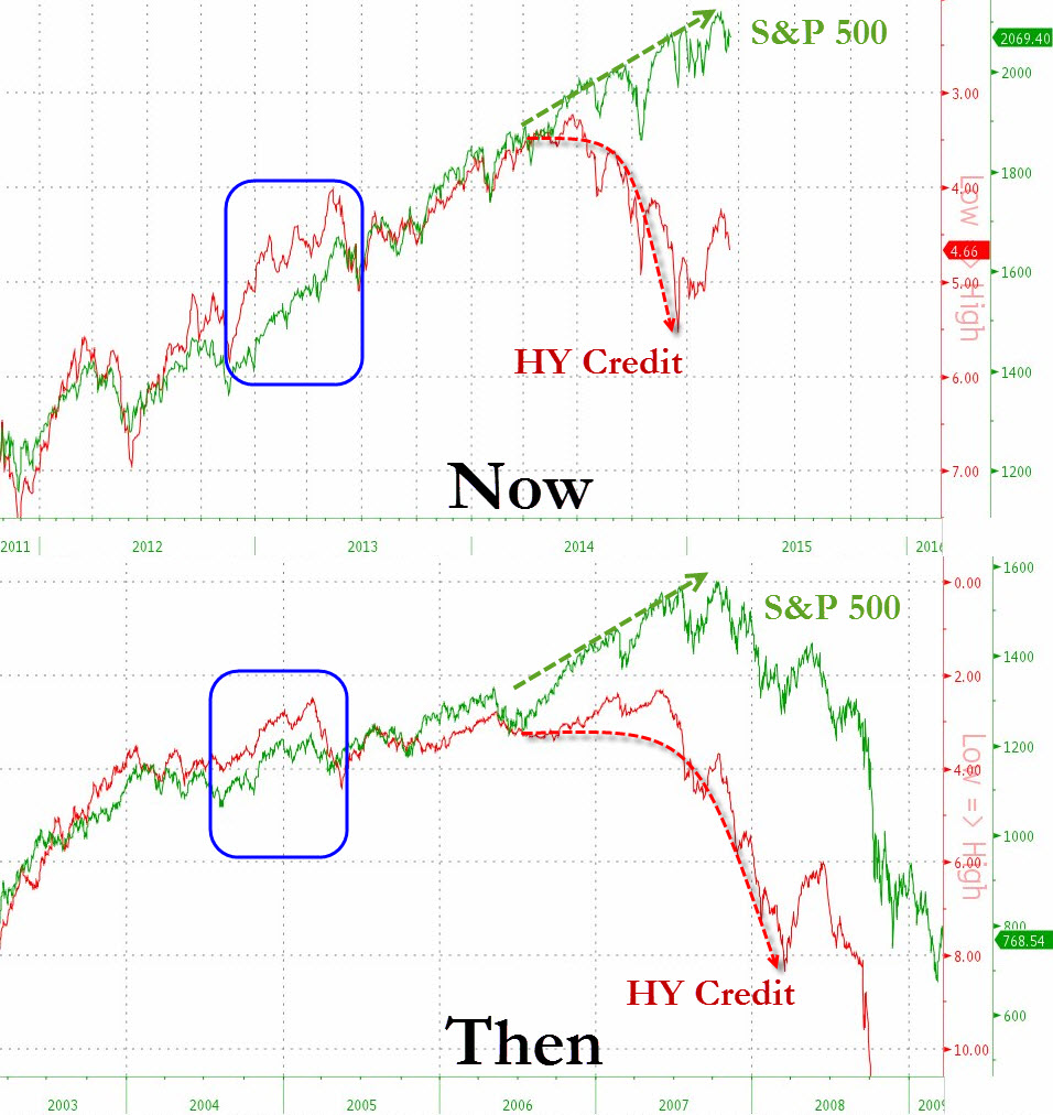 hy credit and spx 18 marh 2015
