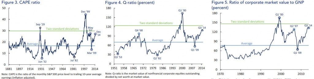 Valuation charts