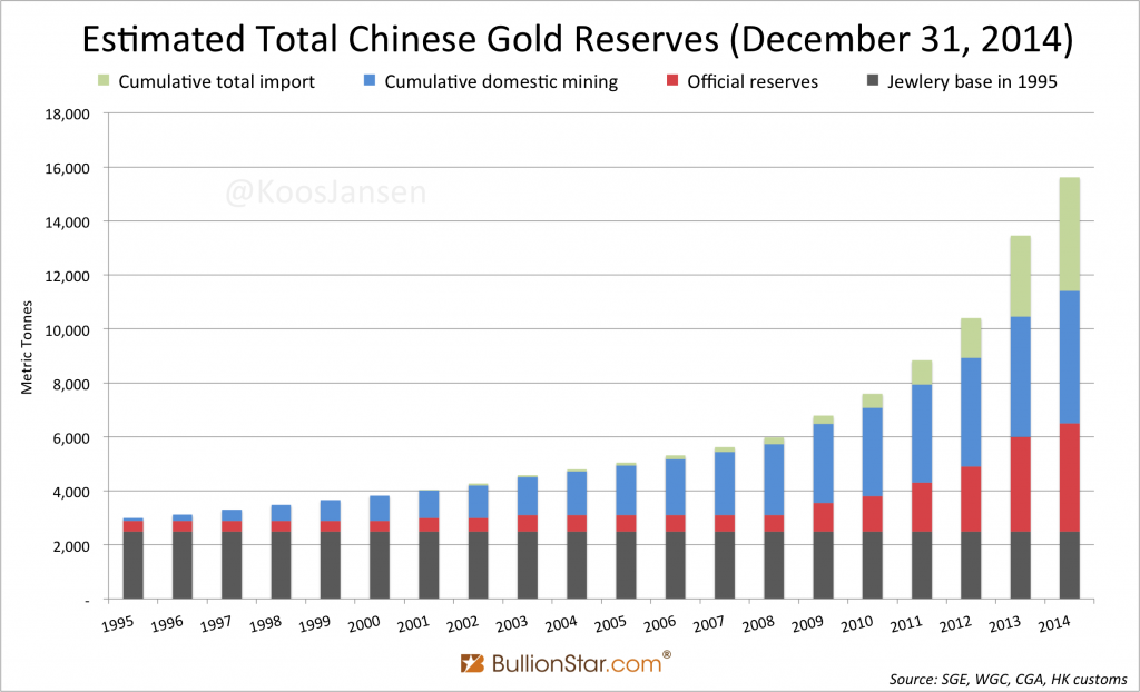 china gold hoarding