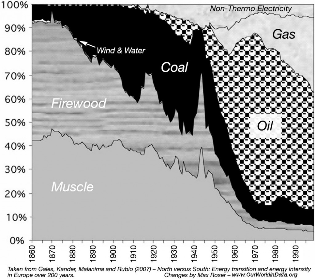 human energy use over 150 years Can We Do It Again