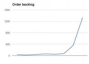 FPC order backlog