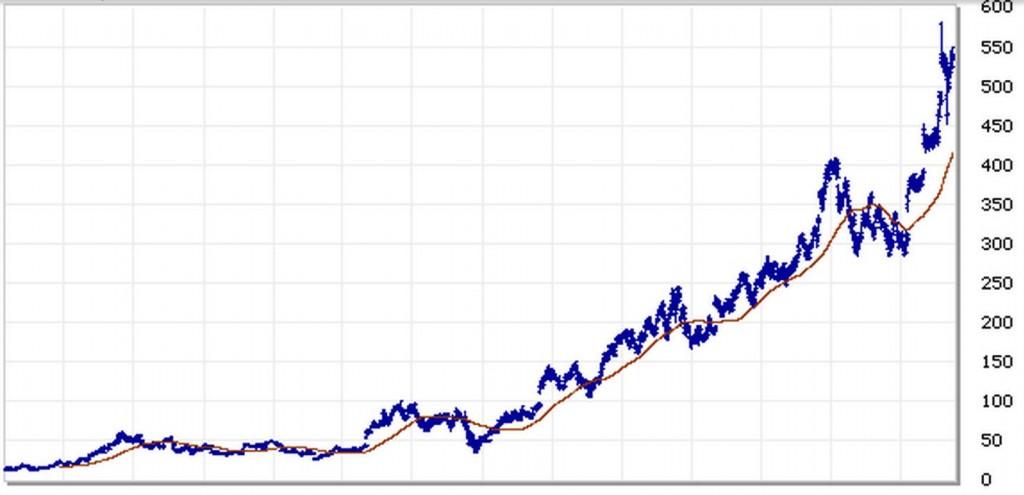 Amazon 2002-2015