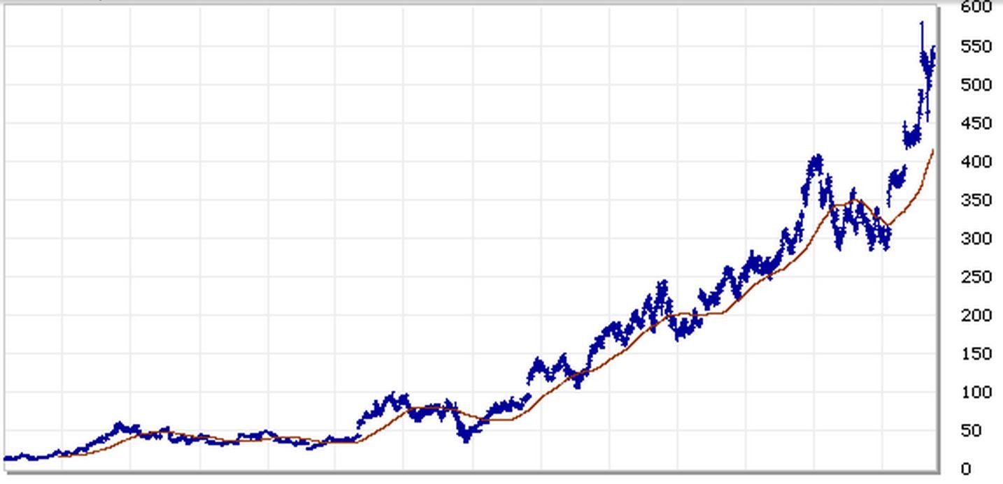 2015 amazon stock symbol view symbol buycottarizona