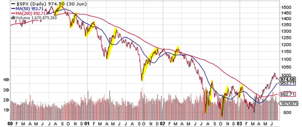 SPX bounces 2000-2003