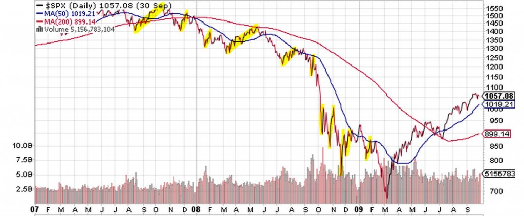 spx bounces 2007 2008