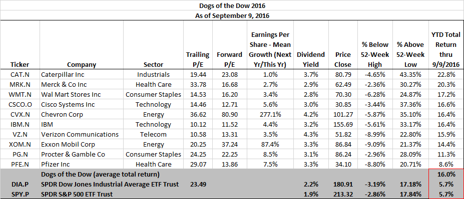 dow-dogs-9-9-2016