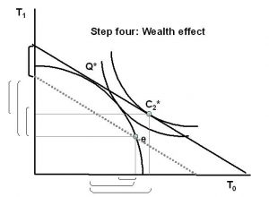 wealth_effect