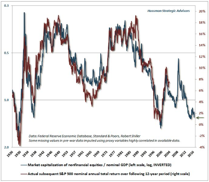 market-cap-over-gdp-hussman